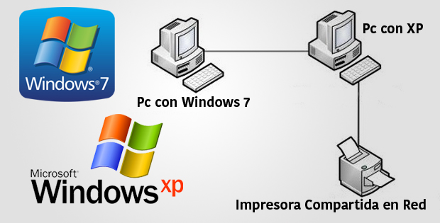 Compartir Impresora En Red Entre Windows 7 A Windows Xp